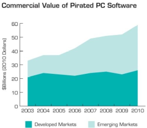 Bsa_commercial_value_2010
