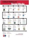 a short history of social media1