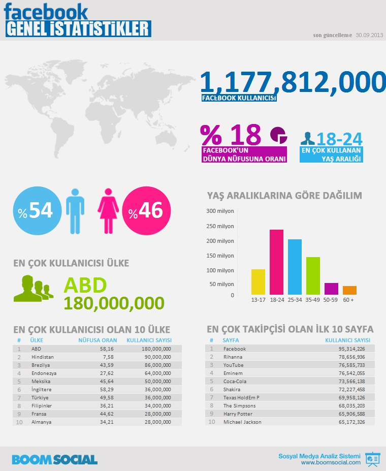 Sosyal-medya-facebook-turkiye-2013-10-07-pop-dsc