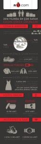 n11.com+2014+Infografik