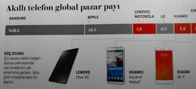 Akıllı Telefon Pazarı