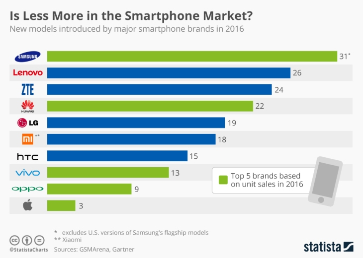 chartoftheday_8260_smartphone_releases_in_2016_n